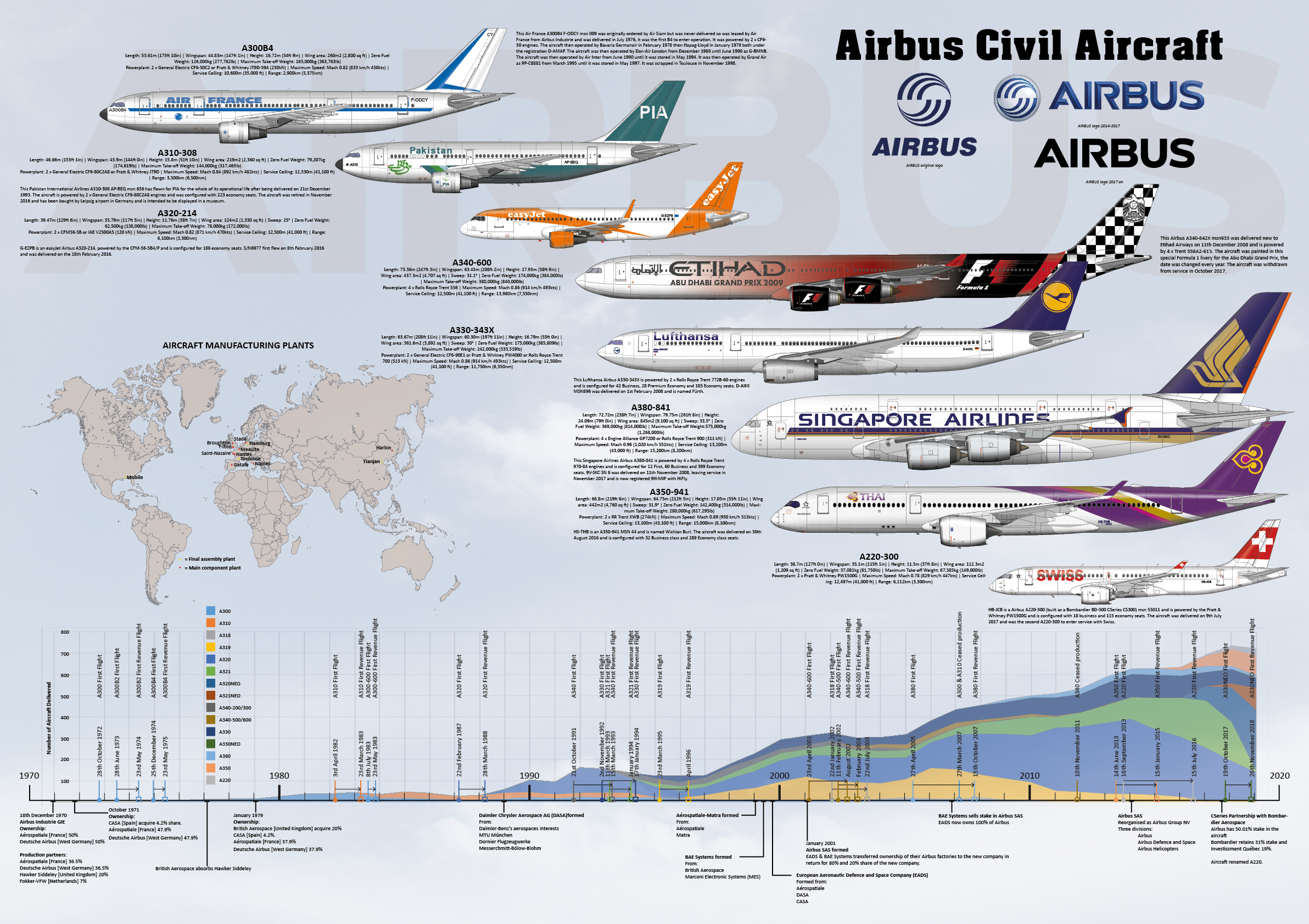 Airbus Family infographic poster
