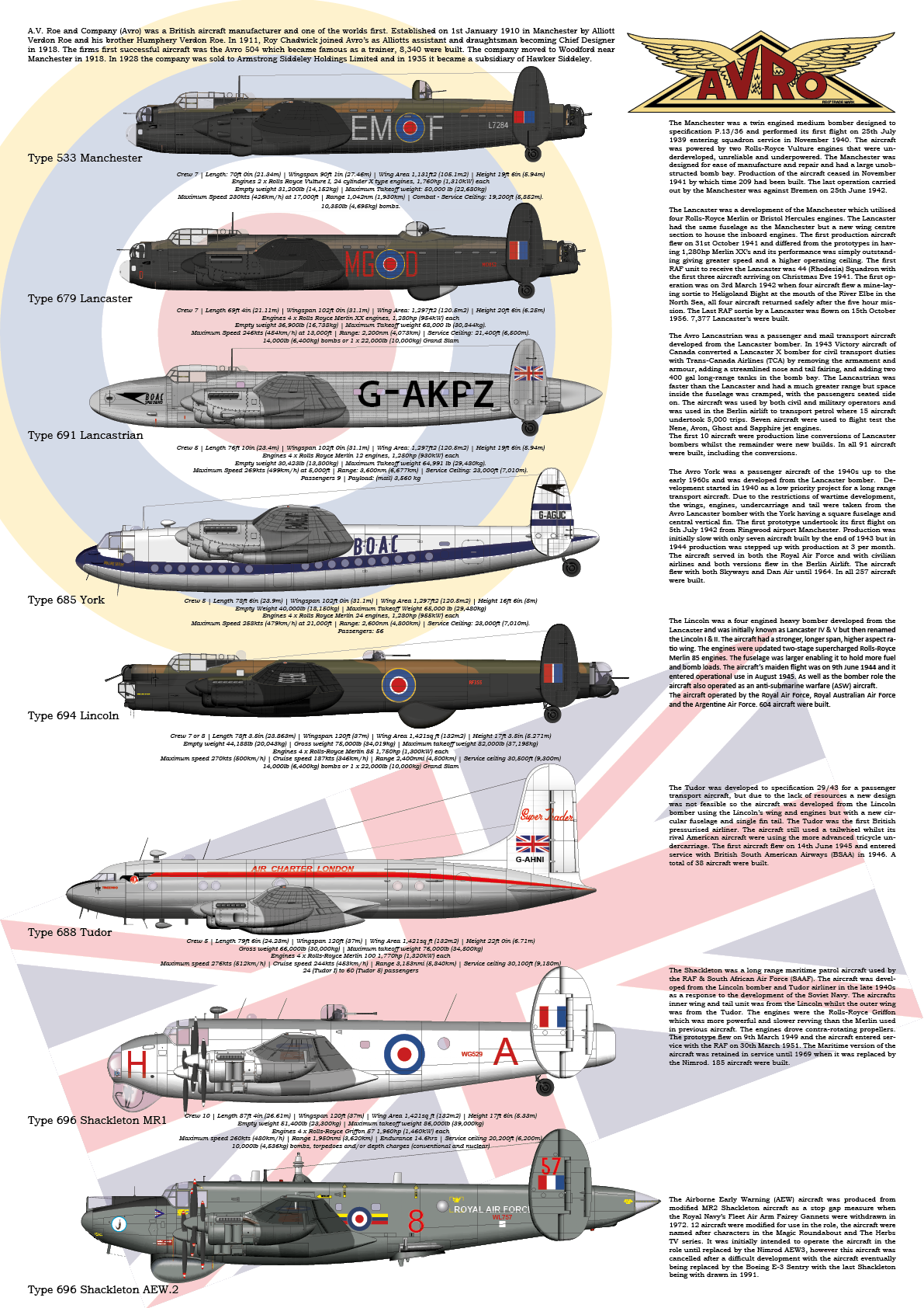 Avro Lancaster family of aircraft