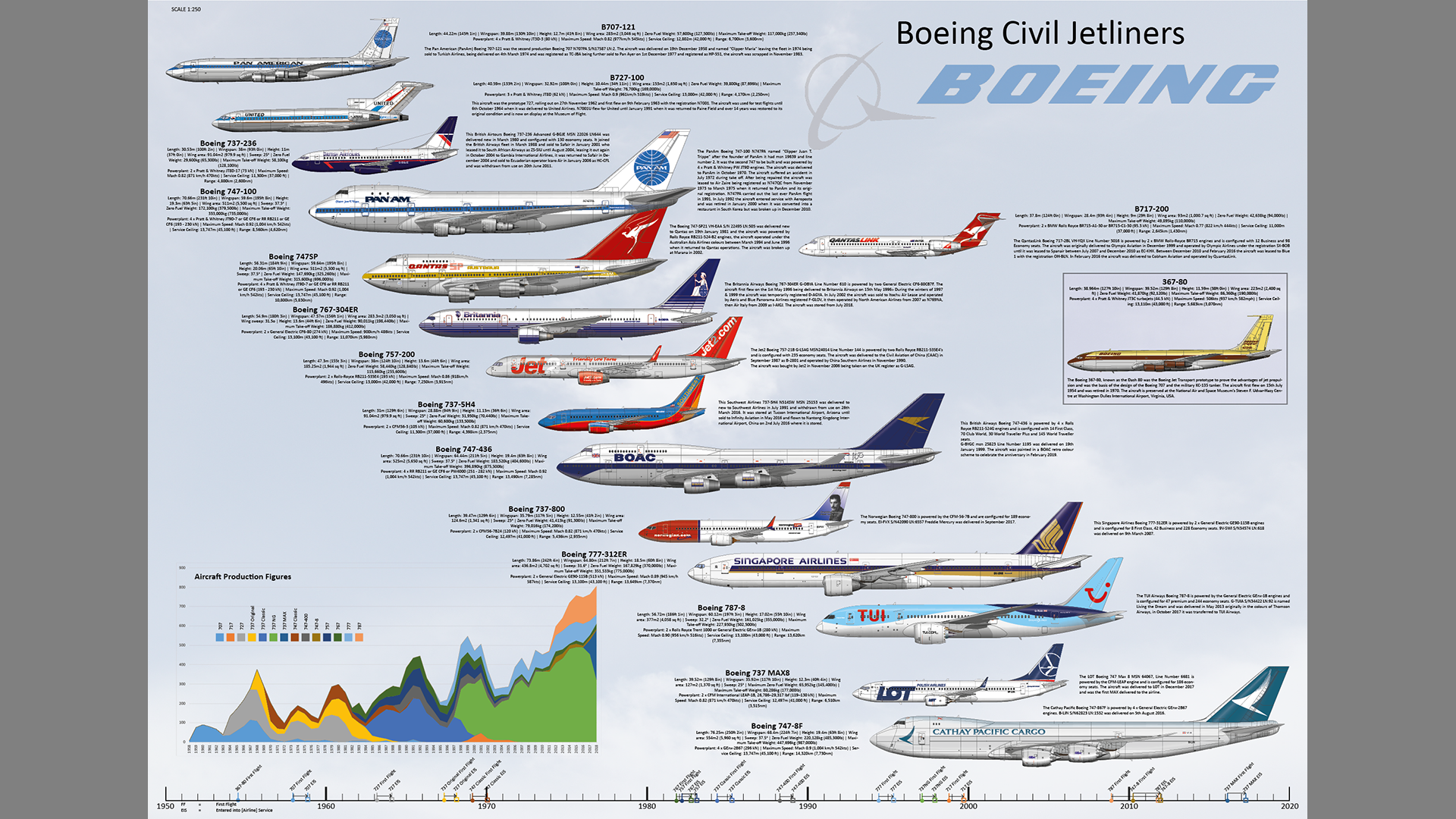 Boeing Jet Airliners