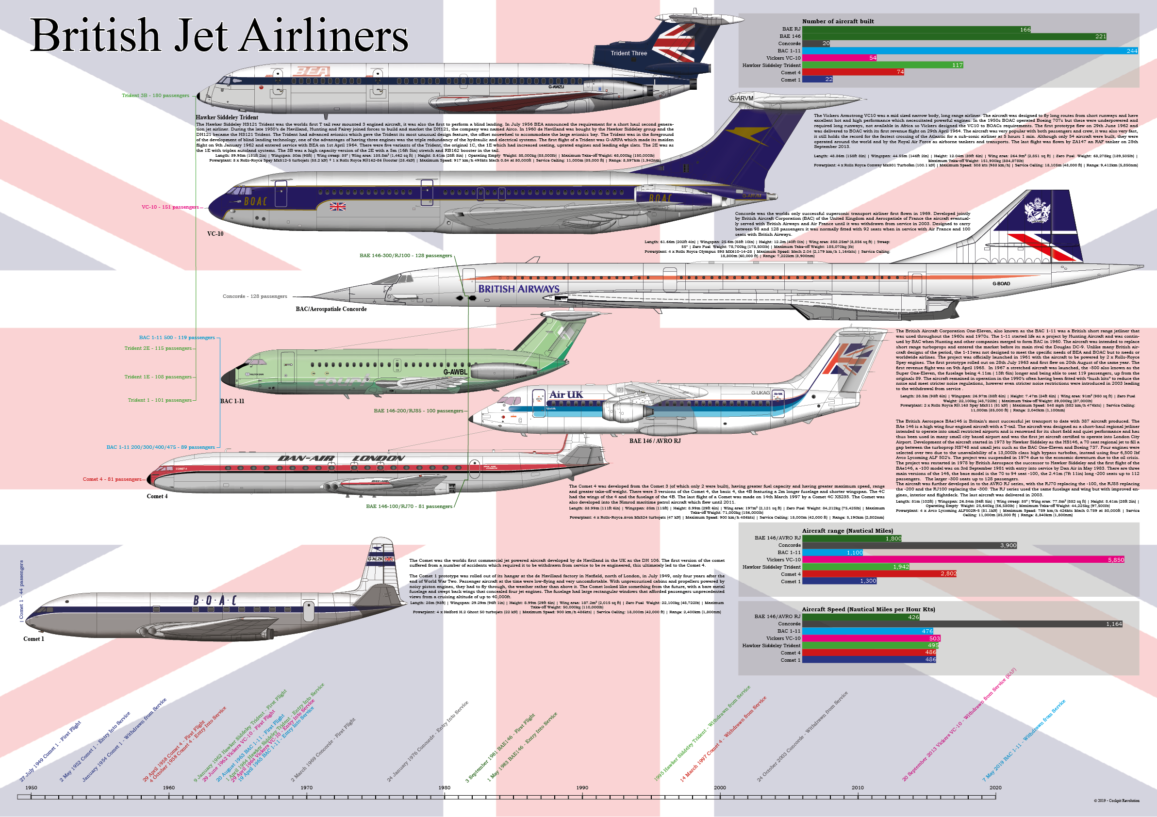 British Airliners infographic