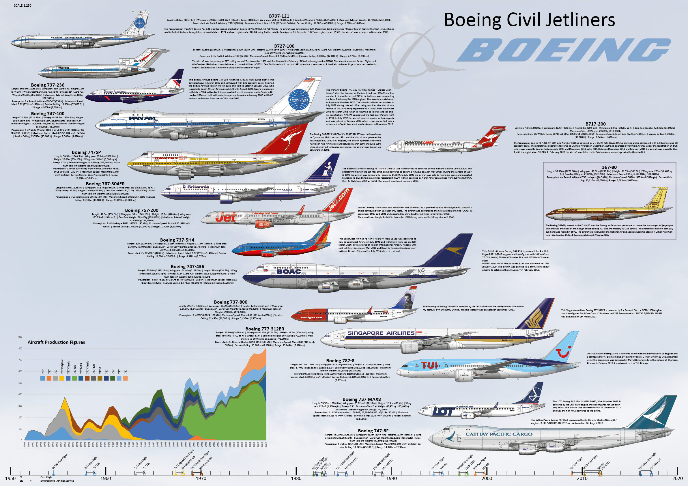 Boeing Family infographic poster